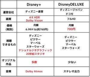 Disneyplus比較表