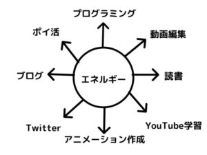 エッセンシャル思考の図